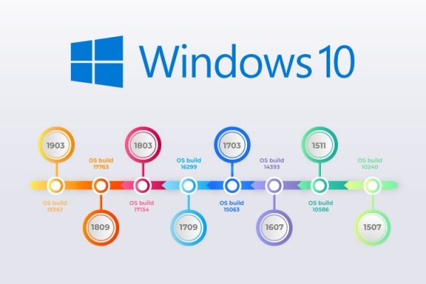 The ultimate Windows 10 versions list: Find out which windows version entailed which update